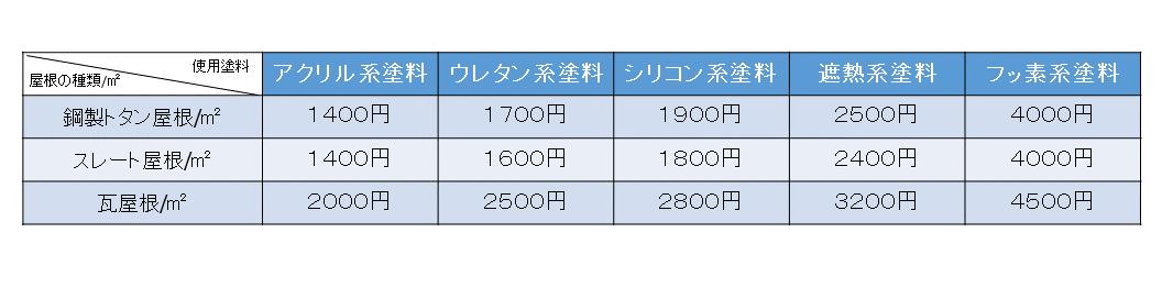 %e5%b1%8b%e6%a0%b9%e4%be%a1%e6%a0%bc%e8%a1%a8